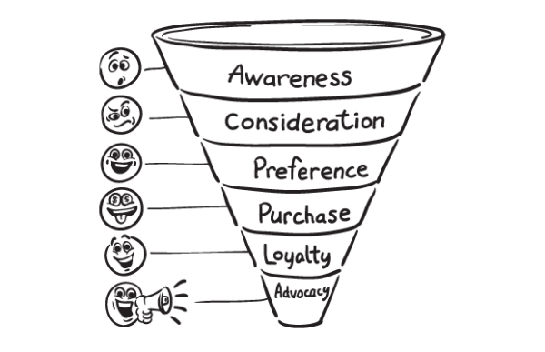 Awareness Leads To Conversion Increase